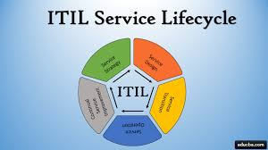 Itil Service Lifecycle Learn The Five Stages Of Itil