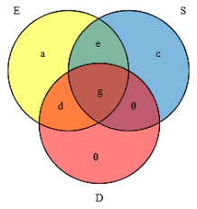 Use The Given Information To Fill In The Number Of Elements For Each Region In The Venn Diagram Venn Diagrams Over The Top The Math Doctors