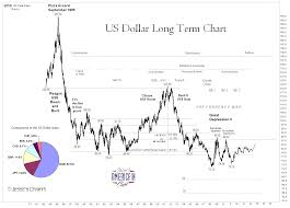 Jesses Cafe Americain Blog Us Dollar Long Term Chart