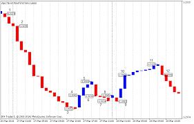 Indicator For Constructing A Three Line Break Chart Mql5