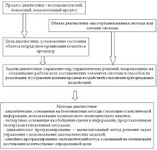 Курсовая работа Диагностика прибыли и рентабельности предприятия  Рис 1 1 Характеристика диагностики как процесса