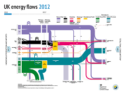 Top Charts 2010 Uk Six Charts Show Mixed Progress For Uk Renewables Energy