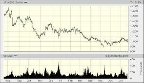 Sakata Inx Corp Jp 4633 Quick Chart Tks Jp 4633