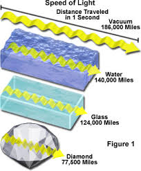 sd of light may fluctuate in vacuum