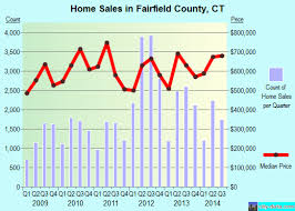 Real Estate Value Chart Fairfield County Ct Real Estate House Value Trend Biz