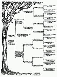 free family tree template word start a genealogical record for your family 1905 free family tree