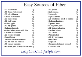 Low Fiber Vegetables Chart A Low Residue Low Fiber Diet Usually Stays Away From Grainy