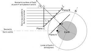 Part 2 Solar Energy Reaching The Earths Surface Itaca