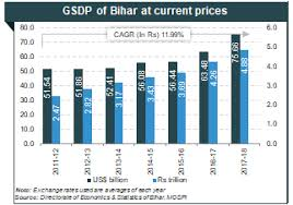 About Bihar Agriculture Industries Economy Growth