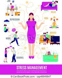 Stress Management Flowchart
