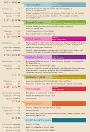 Website Chart Crusade Number Crusades In History