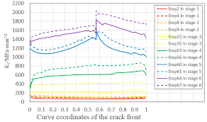 Metals Free Full Text Analysis Of The Fatigue Crack