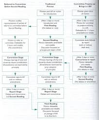 The Legislative Process Stages In The Legislative Process