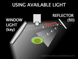 lighting for using available light diagram