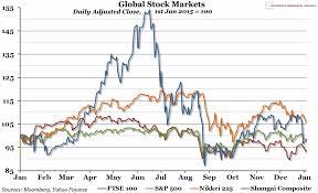 Judicious World Stock Markets Chart World Stock Markets Chart