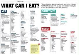 Keto Chart What To Eat Fast Food On A Keto Diet The Ketosis Mom