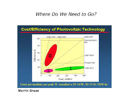 solar cell cost. Brilliant Solar Graph Of Efficiency Vs Cost For Generations Solar Cells Courtesy  Martin Green Inside Solar Cell Cost I