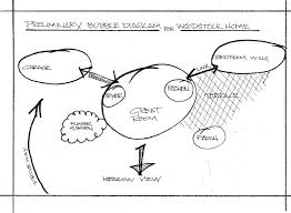 david minch   my architectural design processbubble diagram for kniep house design process