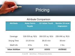 exterior paint price comparison india. 16. pricing attribute comparison asian paints exterior paint price india n
