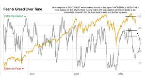 Fear Greed Index Vs S P 500 Index Isabelnet