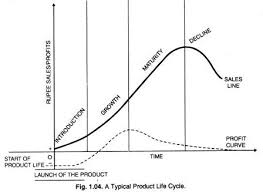 Product Life Cycle 4 Stages Of Product Life Cycle With