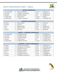 Standard To Metric Conversion Chart Printable Metric To Standard Conversion Chart Us