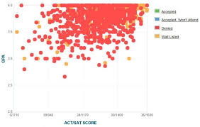 ucla gpa sat scores and act scores for admission ucla waitlist and rejection data