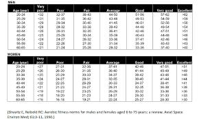 Suunto Ambit3 Vertical Features Running Performance Level
