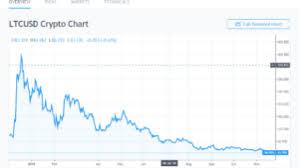 Litecoin Price Chart Today Litecoin Price Chart Reflects Gloom Despite Foundation