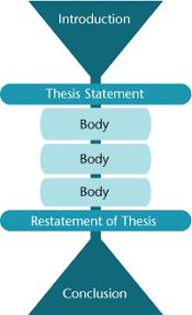 organizational structure essay organizational structure essay  organizational structure essay