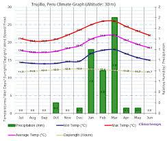 Lima Peru Climate Chart Climate Graph For Trujillo Peru