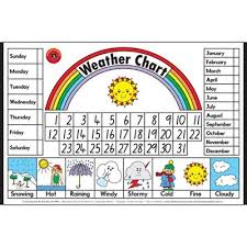 Weather Chart Learning Can Be Fun Educational Poster Weather Chart