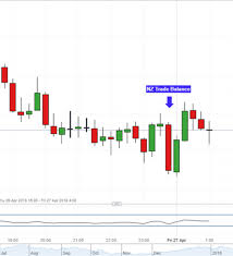 Nzd Vs Usd Chart New Zealand Dollar May Resume Drop After Trade Deficit