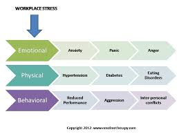 Workplace Stress Management Workplace Stress Management Eft Counseling For Personal