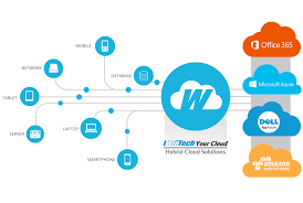 Hybrid Cloud Solutions The Leading It Consulting Firm In