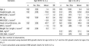Cdc Down Syndrome Growth Chart Growth Characteristics Mean And Sd Of Children With Down