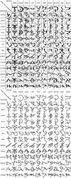 Pin Di Apex Mentis Su Simbolo Simboli Antichi Alfabeto E Simbolo