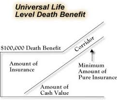 It can do so much more, too. Equity Indexed Universal Life Insurance Compare Policy Rates And Benefits