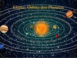 Resultado de imagem para orbita dos planetas