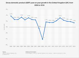 Uk Economic Growth Charts Uk Gdp Growth 2000 2018 Statista