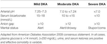 Dka Vs Hhns Chart Frontiers Review Of Evidence For Adult Diabetic