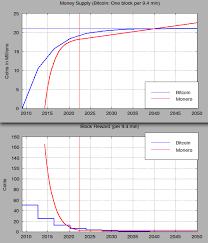 Comparison Of Monero And Bitcoin Money Supply And Block