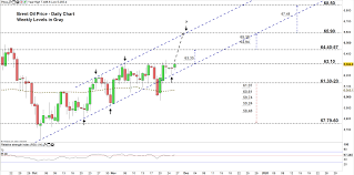 Brent Crude Oil Price Live Chart Crude Oil Forecast Wti Oil Brent Eye Resuming Uptrend