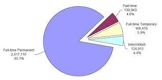 Graphic Presentation Of Federal Civilian Employment