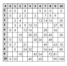 Multiplication Chart Blank 0 12 Fill In The Blank Multiplication Puzzle