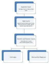 Indian Jurisdiction Chart