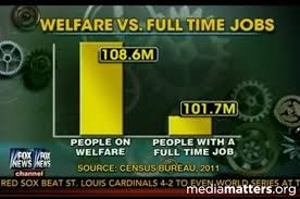 Dishonest Fox Chart Overstates Comparison Of Welfare To Full
