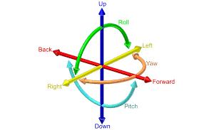 Six degrees of freedom - Wikipedia