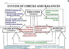 Checks And Balances Exercise