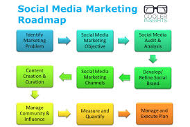 Social Media Marketing Plan Social Media Marketing A Simple Roadmap Cooler Insights 9